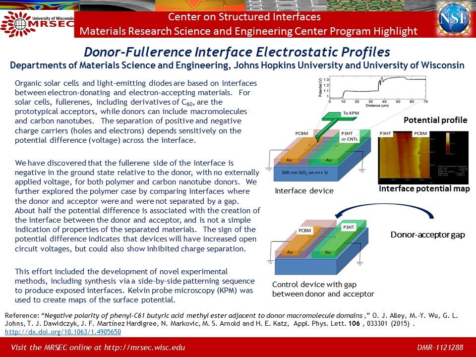 irg 2 donor fullerene powerpoint